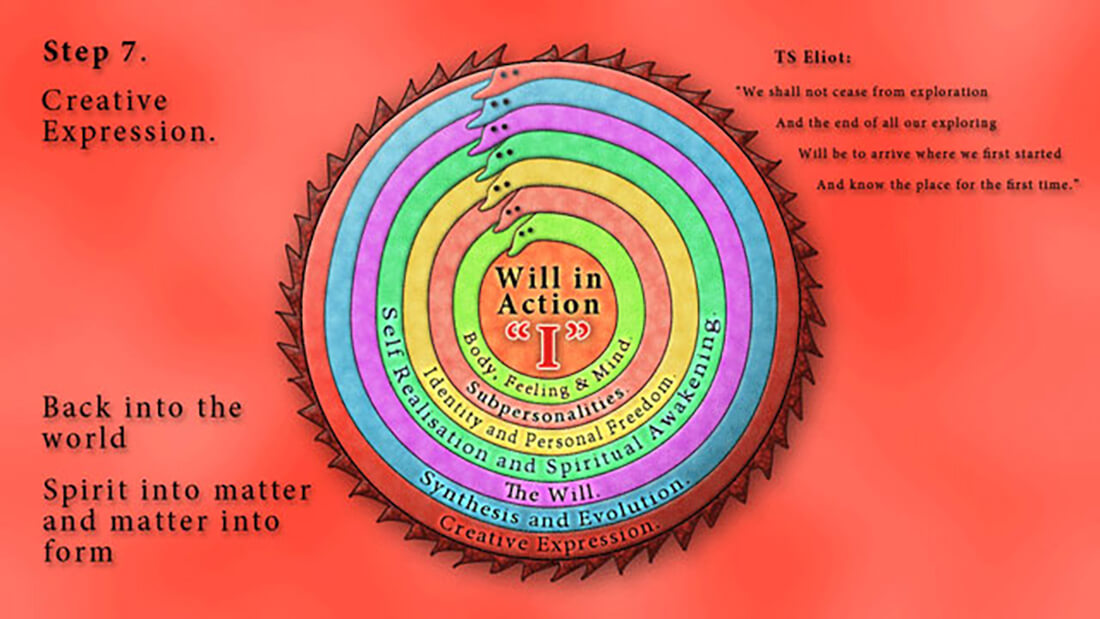 centre for psychosynthesis studies Explore amar atma khalsa's board psychosynthesis on pinterest | see more ideas about psychology, psicologia and brain health.